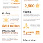 Verbrauch des Cloud Computing