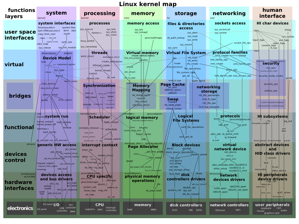 Linux kernel map1 Linux 3.4 und 3.2 Support: April im Kernelrückblick
