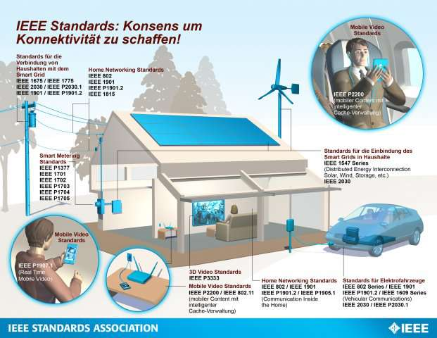 IEEE-Standards für Smart Grid