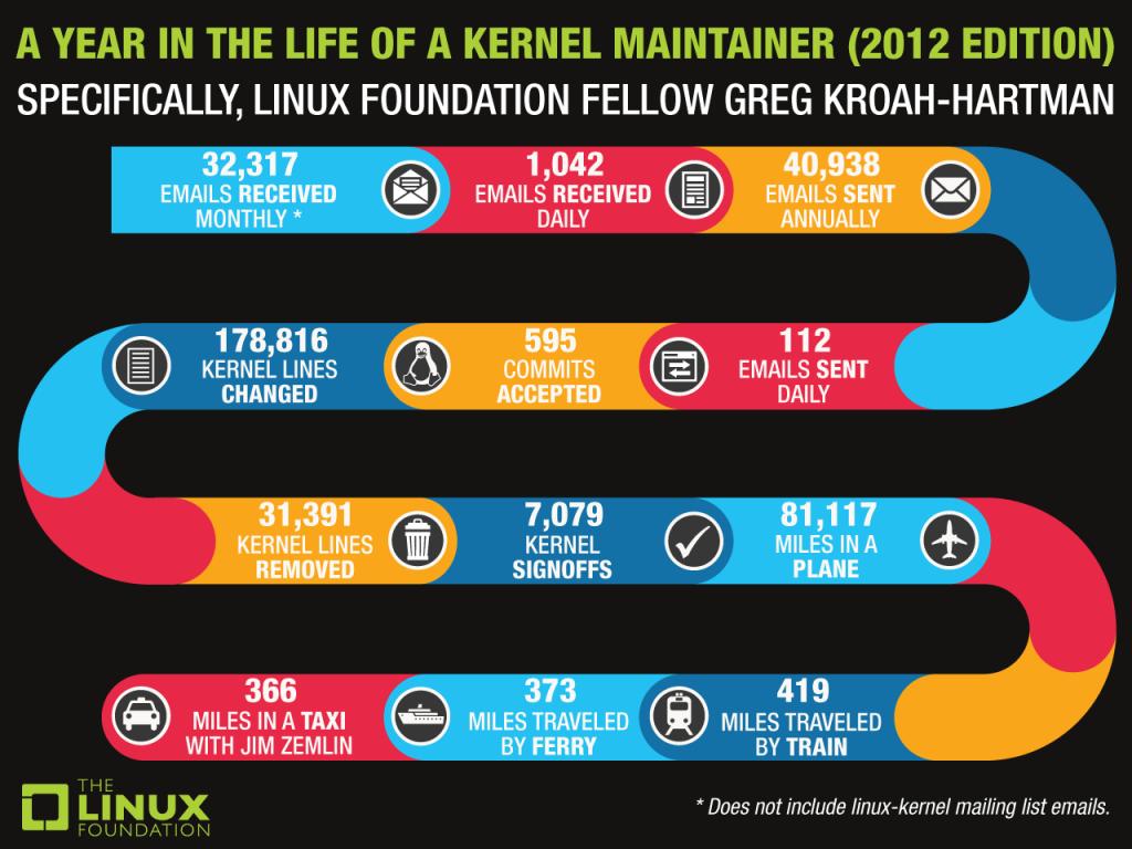 infografik Greg KH - linux kernel 2012