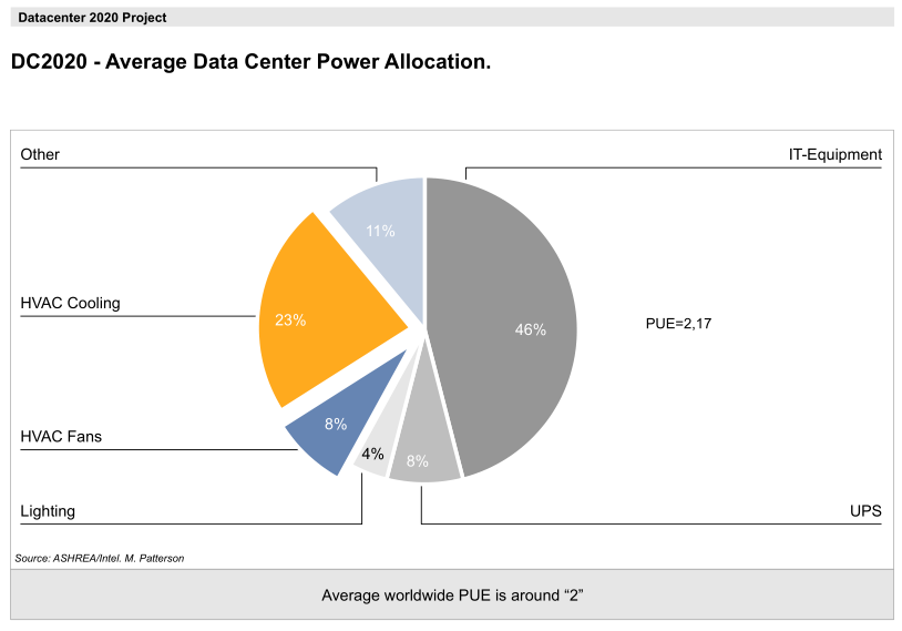DC2020-Avg.DatacenterPowerAllocation