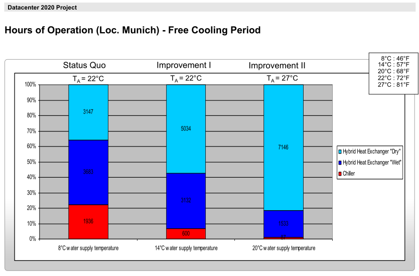 DC2020-FreeCoolingPeriod