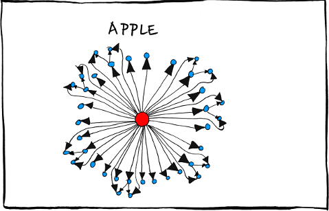 Apple-Org-Chart