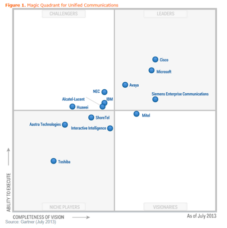 Gartner Magic Quadrant for Unified Communications 2013